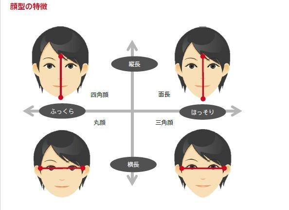 『顔型別似合うメガネの選び方①自分の顔型を知ろう』